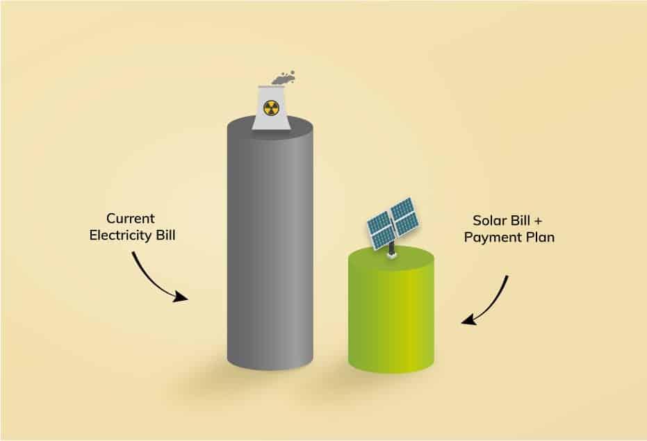 Solar power worth it - solar system savings